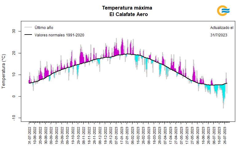 Temperatura máxima diaria