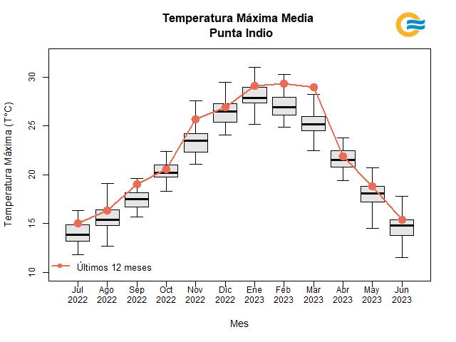 Temperatura media máxima