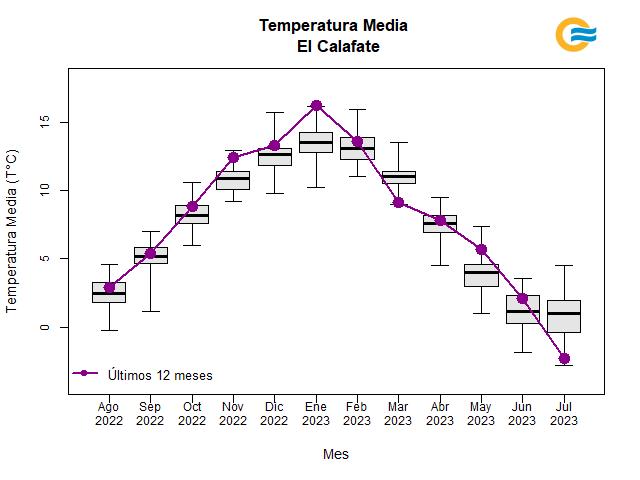 Temperatura media