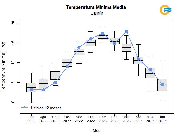 Temperatura mínima media