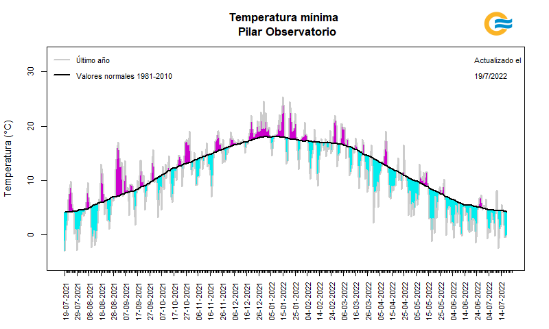 Temperatura mínima diaria